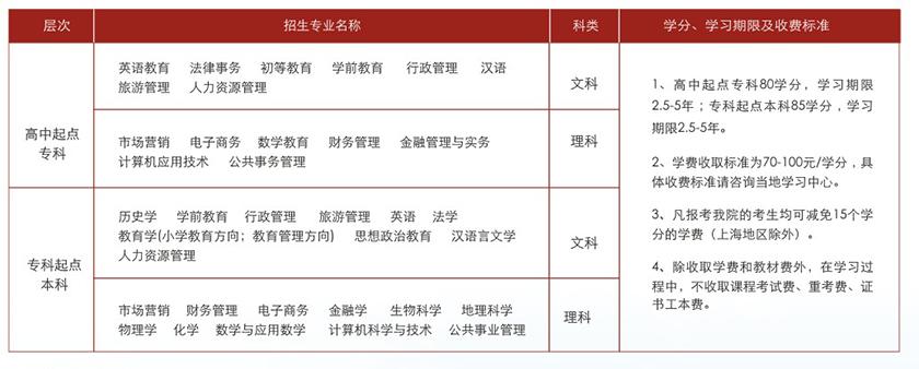 陕西师范大学网络教育招生简章
